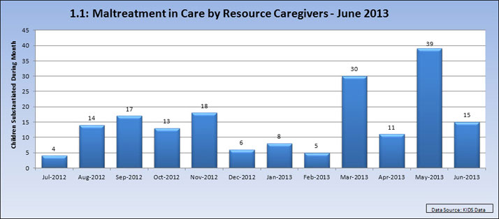 1 1: Maltreatment in Care by Resource Caregivers - June 2013